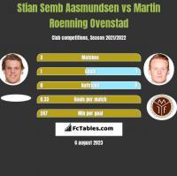 Stian Semb Aasmundsen vs Martin Roenning Ovenstad h2h player stats