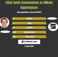 Stian Semb Aasmundsen vs Mikael Ingebrigtsen h2h player stats