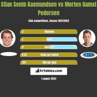 Stian Semb Aasmundsen vs Morten Gamst Pedersen h2h player stats