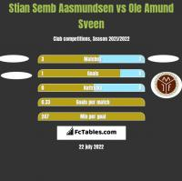 Stian Semb Aasmundsen vs Ole Amund Sveen h2h player stats