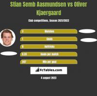 Stian Semb Aasmundsen vs Oliver Kjaergaard h2h player stats