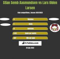 Stian Semb Aasmundsen vs Lars Olden Larsen h2h player stats