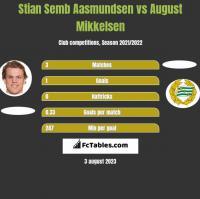 Stian Semb Aasmundsen vs August Mikkelsen h2h player stats