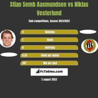 Stian Semb Aasmundsen vs Niklas Vesterlund h2h player stats