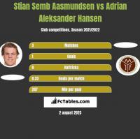 Stian Semb Aasmundsen vs Adrian Aleksander Hansen h2h player stats