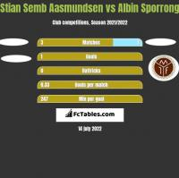 Stian Semb Aasmundsen vs Albin Sporrong h2h player stats