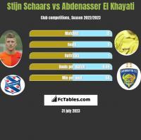 Stijn Schaars vs Abdenasser El Khayati h2h player stats