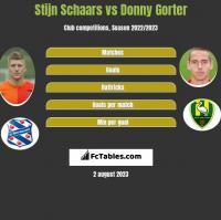 Stijn Schaars vs Donny Gorter h2h player stats