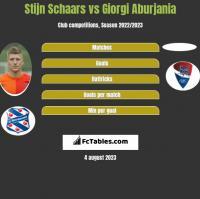 Stijn Schaars vs Giorgi Aburjania h2h player stats