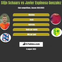 Stijn Schaars vs Javier Espinosa Gonzalez h2h player stats