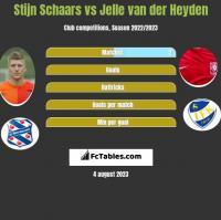 Stijn Schaars vs Jelle van der Heyden h2h player stats