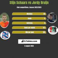 Stijn Schaars vs Jordy Bruijn h2h player stats