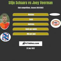 Stijn Schaars vs Joey Veerman h2h player stats