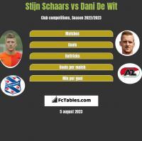 Stijn Schaars vs Dani De Wit h2h player stats