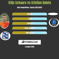 Stijn Schaars vs Cristian Baluta h2h player stats