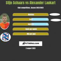 Stijn Schaars vs Alexander Laukart h2h player stats