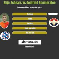 Stijn Schaars vs Godfried Roemeratoe h2h player stats