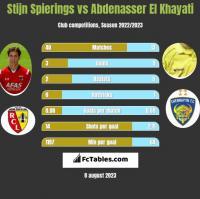 Stijn Spierings vs Abdenasser El Khayati h2h player stats