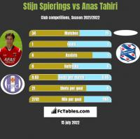 Stijn Spierings vs Anas Tahiri h2h player stats