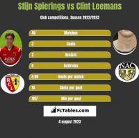 Stijn Spierings vs Clint Leemans h2h player stats