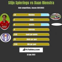 Stijn Spierings vs Daan Rienstra h2h player stats