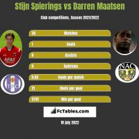Stijn Spierings vs Darren Maatsen h2h player stats
