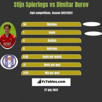 Stijn Spierings vs Dimitar Burov h2h player stats