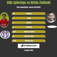 Stijn Spierings vs Hristo Zlatinski h2h player stats