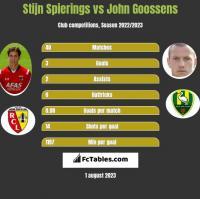 Stijn Spierings vs John Goossens h2h player stats