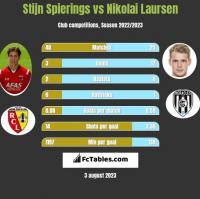 Stijn Spierings vs Nikolai Laursen h2h player stats