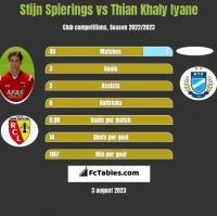 Stijn Spierings vs Thian Khaly Iyane h2h player stats