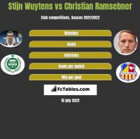 Stijn Wuytens vs Christian Ramsebner h2h player stats