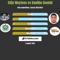 Stijn Wuytens vs Danilho Doekhi h2h player stats