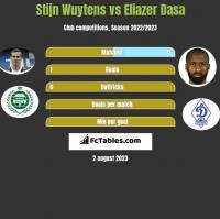 Stijn Wuytens vs Eliazer Dasa h2h player stats