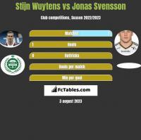 Stijn Wuytens vs Jonas Svensson h2h player stats