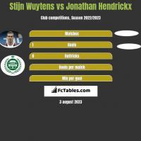 Stijn Wuytens vs Jonathan Hendrickx h2h player stats