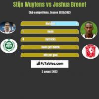 Stijn Wuytens vs Joshua Brenet h2h player stats