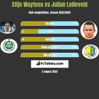 Stijn Wuytens vs Julian Lelieveld h2h player stats