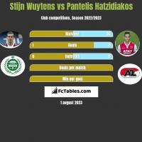 Stijn Wuytens vs Pantelis Hatzidiakos h2h player stats