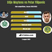 Stijn Wuytens vs Petar Filipovic h2h player stats