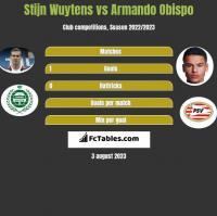 Stijn Wuytens vs Armando Obispo h2h player stats