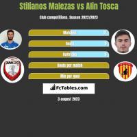 Stilianos Malezas vs Alin Tosca h2h player stats