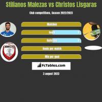Stilianos Malezas vs Christos Lisgaras h2h player stats