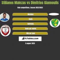 Stilianos Malezas vs Dimitrios Giannoulis h2h player stats