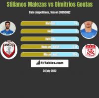 Stilianos Malezas vs Dimitrios Goutas h2h player stats