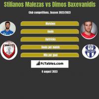 Stilianos Malezas vs Dimos Baxevanidis h2h player stats