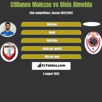 Stilianos Malezas vs Dinis Almeida h2h player stats