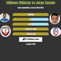 Stilianos Malezas vs Jorge Casado h2h player stats