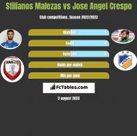 Stilianos Malezas vs Jose Angel Crespo h2h player stats
