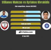 Stilianos Malezas vs Kyriakos Kivrakidis h2h player stats